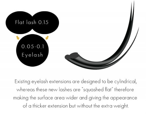 Bulk order, Flat Eyelash Extentions, need 5-9 working days production time